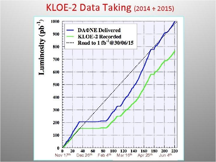KLOE-2 Data Taking (2014 ÷ 2015) Nov 17 th Dec 26 th Feb 4