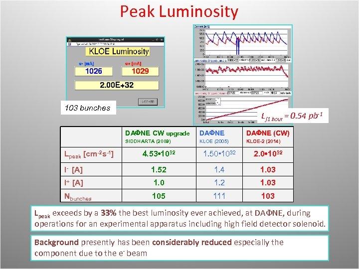 Peak Luminosity 103 bunches L∫ 1 hour = 0. 54 pb-1 DA NE CW