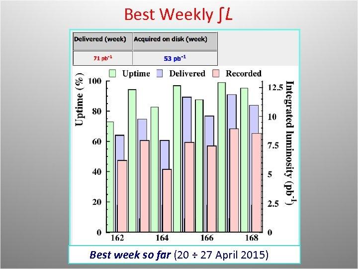 Best Weekly ∫L Best week so far (20 ÷ 27 April 2015)