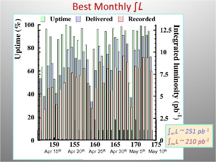 Best Monthly ∫L performances (Nov) (Dec) (Jan) (Feb) (Mar) (Apr) ∫ L ~ 251