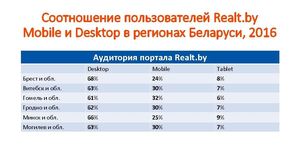 Соотношение пользователей Realt. by Mobile и Desktop в регионах Беларуси, 2016 Аудитория портала Realt.