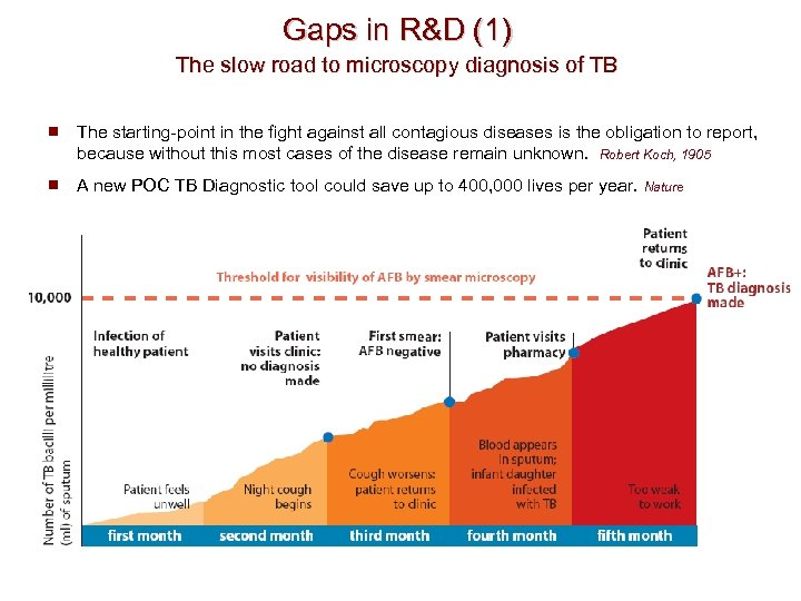 Gaps in R&D (1) The slow road to microscopy diagnosis of TB ¾ The