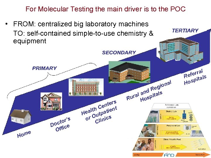 For Molecular Testing the main driver is to the POC • FROM: centralized big