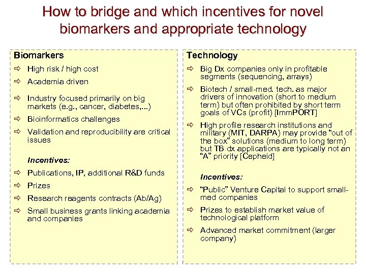 How to bridge and which incentives for novel biomarkers and appropriate technology Biomarkers Technology