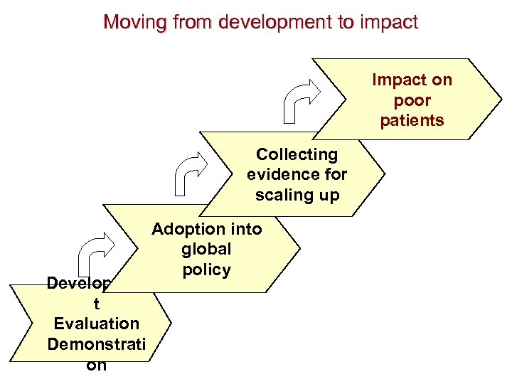 Moving from development to impact Impact on poor patients Collecting evidence for scaling up