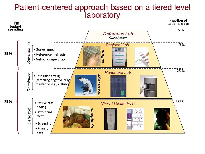 Patient-centered approach based on a tiered level laboratory Fraction of FIND budget spending patients