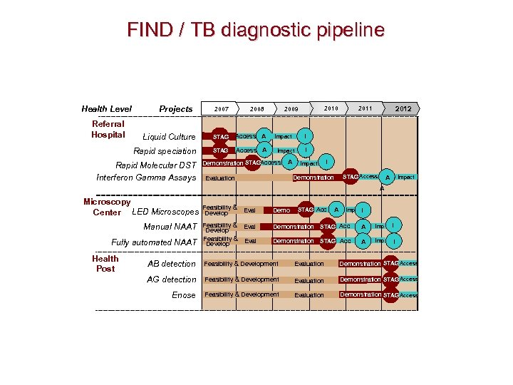 FIND / TB diagnostic pipeline Health Level Referral Hospital Projects 2008 2007 Liquid Culture
