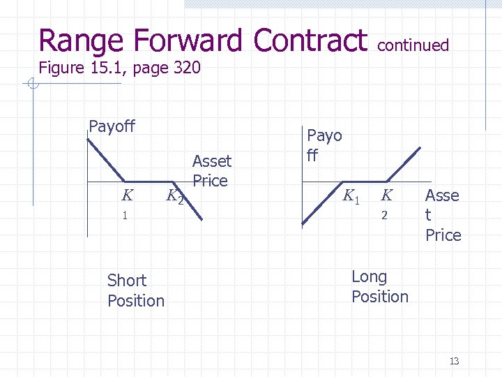 Range Forward Contract continued Figure 15. 1, page 320 Payoff K 1 Short Position