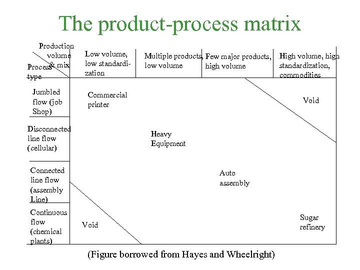 The product-process matrix Production volume & Process mix type Jumbled flow (job Shop) Low