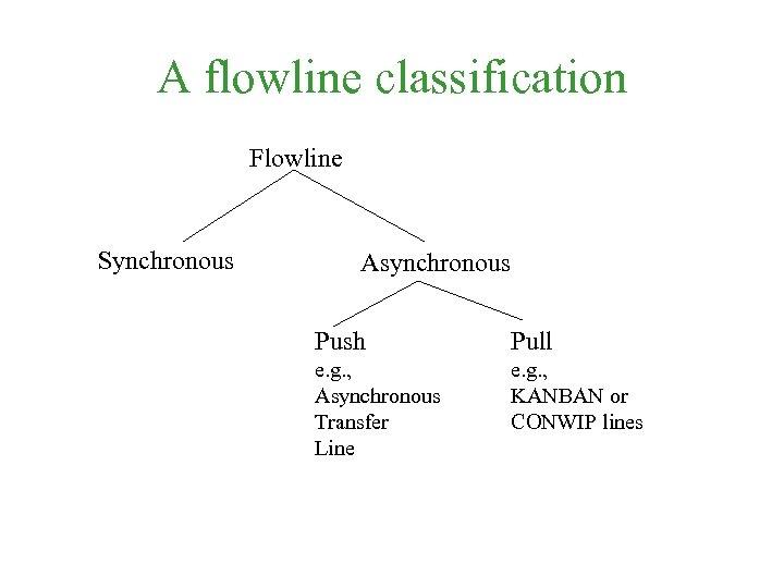 A flowline classification Flowline Synchronous Asynchronous Push Pull e. g. , Asynchronous Transfer Line