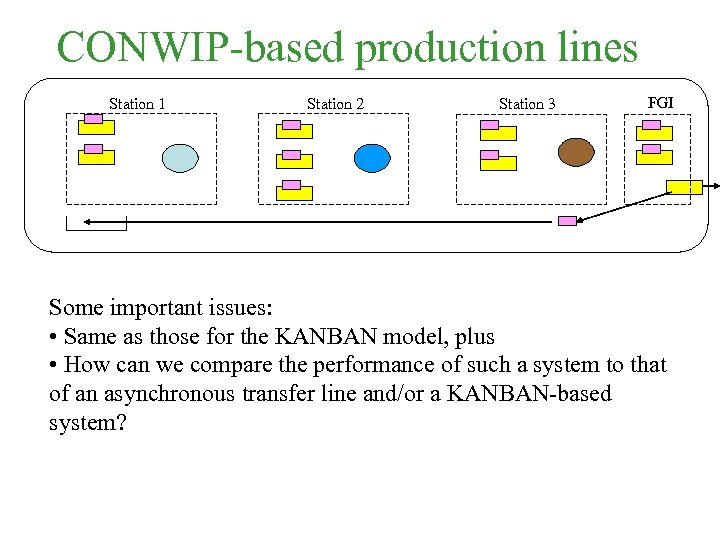 CONWIP-based production lines Station 1 Station 2 Station 3 FGI Some important issues: •