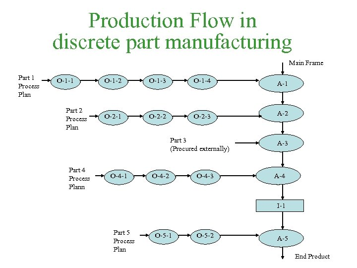Production Flow in discrete part manufacturing Main Frame Part 1 Process Plan O-1 -1