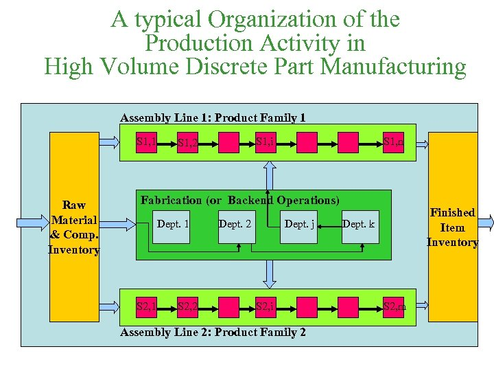 A typical Organization of the Production Activity in High Volume Discrete Part Manufacturing Assembly