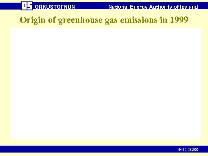 ORKUSTOFNUN National Energy Authority of Iceland Origin of greenhouse gas emissions in 1999 ÞH