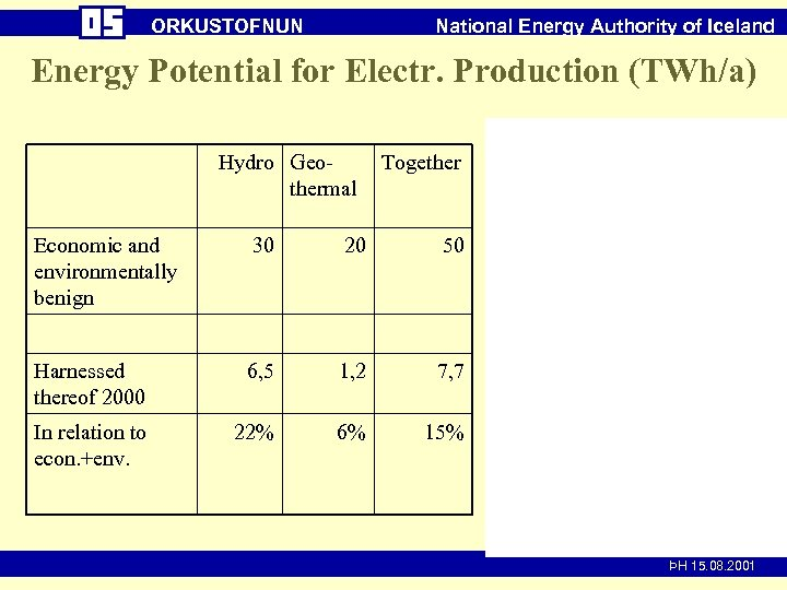 ORKUSTOFNUN National Energy Authority of Iceland Energy Potential for Electr. Production (TWh/a) Hydro Geothermal