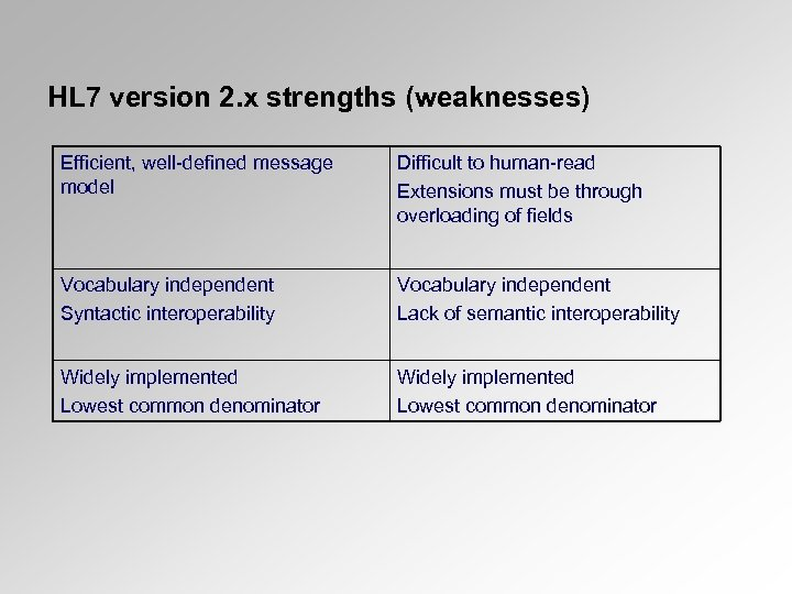 HL 7 version 2. x strengths (weaknesses) Efficient, well-defined message model Difficult to human-read