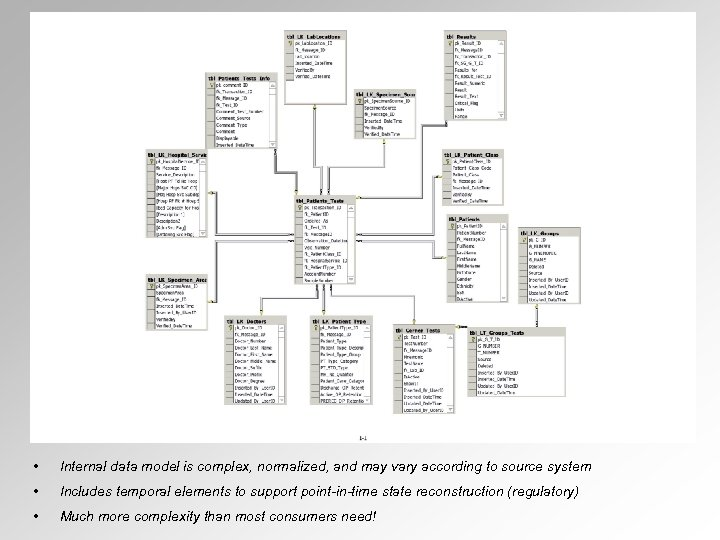 • Internal data model is complex, normalized, and may vary according to source