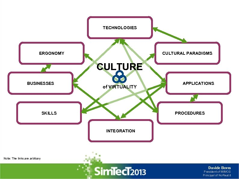 TECHNOLOGIES ERGONOMY CULTURAL PARADIGMS CULTURE BUSINESSES of VIRTUALITY SKILLS APPLICATIONS PROCEDURES INTEGRATION Note: The