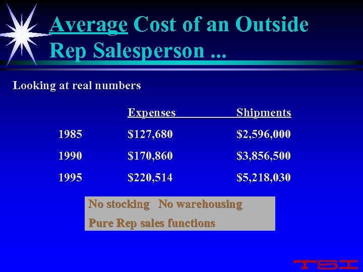 Average Cost of an Outside Rep Salesperson. . . Looking at real numbers Expenses