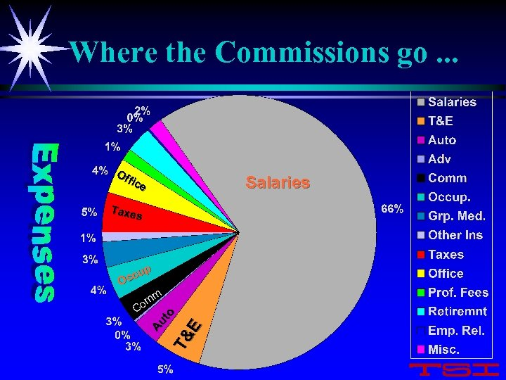 Where the Commissions go. . . Of fic e Salaries Taxe s p ccu