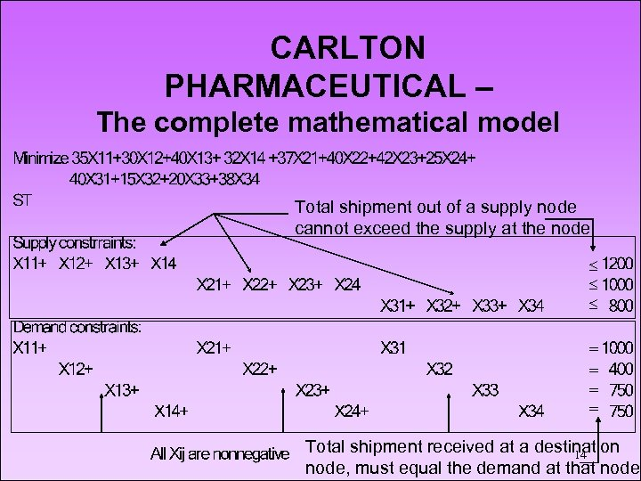 CARLTON PHARMACEUTICAL – The complete mathematical model Total shipment out of a supply node