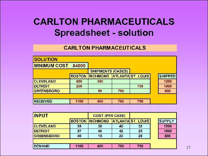 CARLTON PHARMACEUTICALS Spreadsheet - solution 17