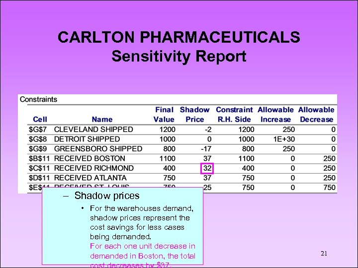CARLTON PHARMACEUTICALS Sensitivity Report – Shadow prices • For the warehouses demand, shadow prices