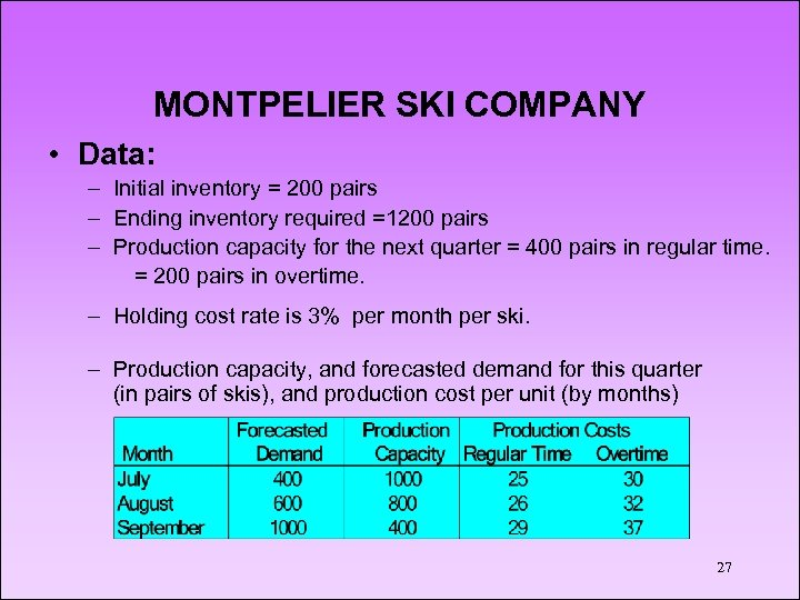 MONTPELIER SKI COMPANY • Data: – Initial inventory = 200 pairs – Ending inventory