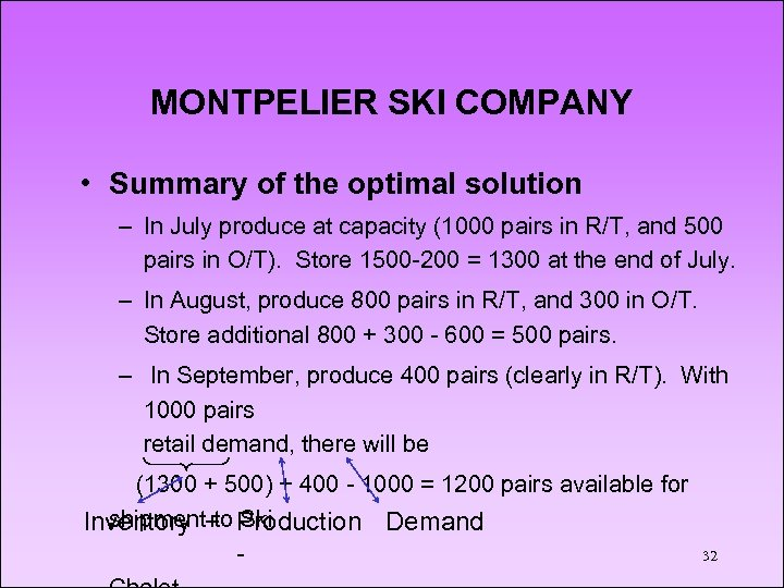 MONTPELIER SKI COMPANY • Summary of the optimal solution – In July produce at