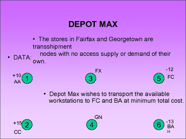 DEPOT MAX • The stores in Fairfax and Georgetown are transshipment nodes with no