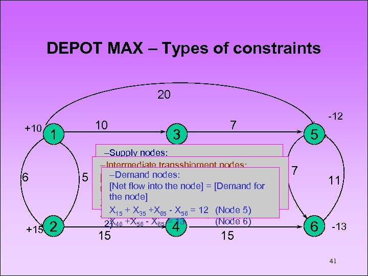 DEPOT MAX – Types of constraints 20 +10 1 6 +15 10 5 2
