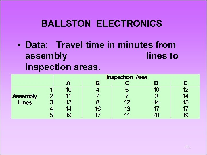 BALLSTON ELECTRONICS • Data: Travel time in minutes from assembly lines to inspection areas.