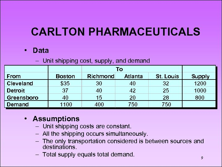 CARLTON PHARMACEUTICALS • Data – Unit shipping cost, supply, and demand To From Cleveland