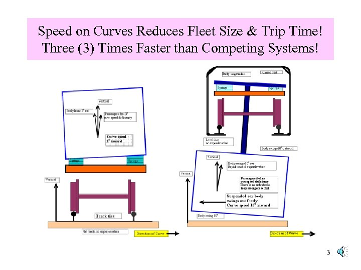Speed on Curves Reduces Fleet Size & Trip Time! Three (3) Times Faster than