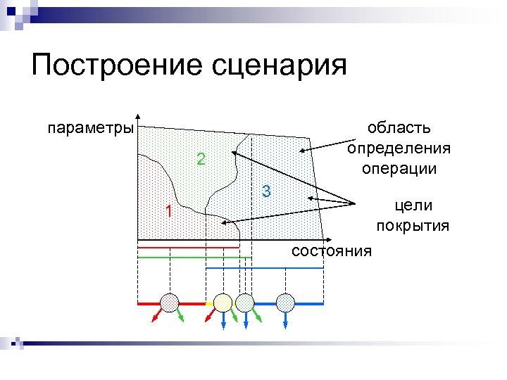 Построение сценария параметры область определения операции 2 3 цели покрытия 1 состояния
