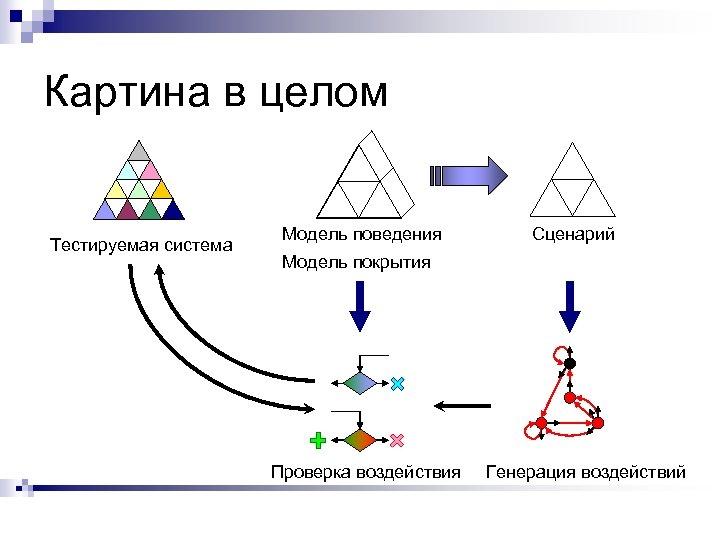 Картина в целом Тестируемая система Модель поведения Сценарий Модель покрытия Проверка воздействия Генерация воздействий