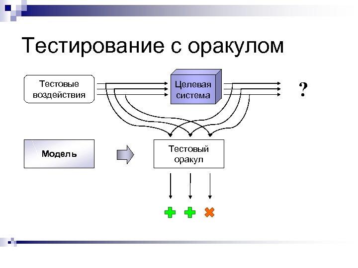 Тестирование с оракулом Тестовые воздействия Модель Целевая система Тестовый оракул ?
