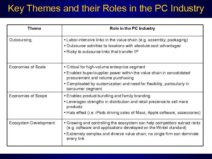 Key Themes and their Roles in the PC Industry Theme Role in the PC
