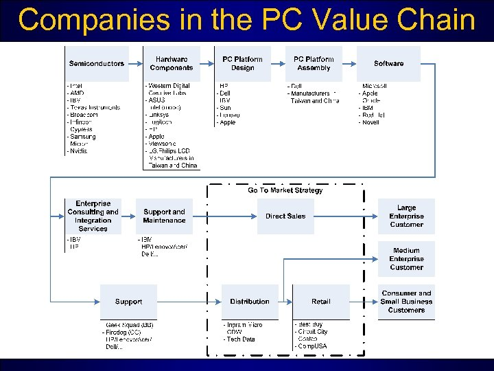 Companies in the PC Value Chain