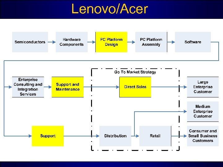 Lenovo/Acer