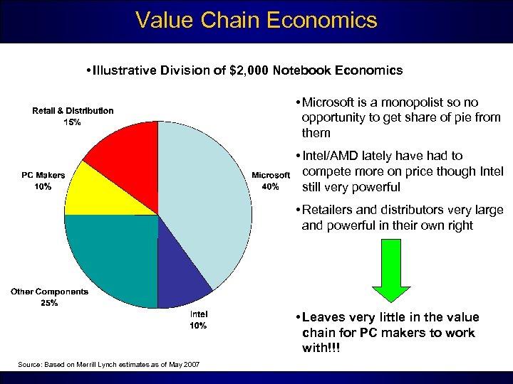Value Chain Economics • Illustrative Division of $2, 000 Notebook Economics • Microsoft is