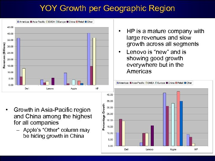 YOY Growth per Geographic Region • HP is a mature company with large revenues