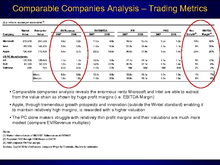 Comparable Companies Analysis – Trading Metrics • Comparable companies analysis reveals the enormous rents