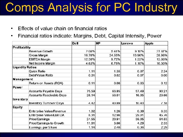 Comps Analysis for PC Industry • Effects of value chain on financial ratios •