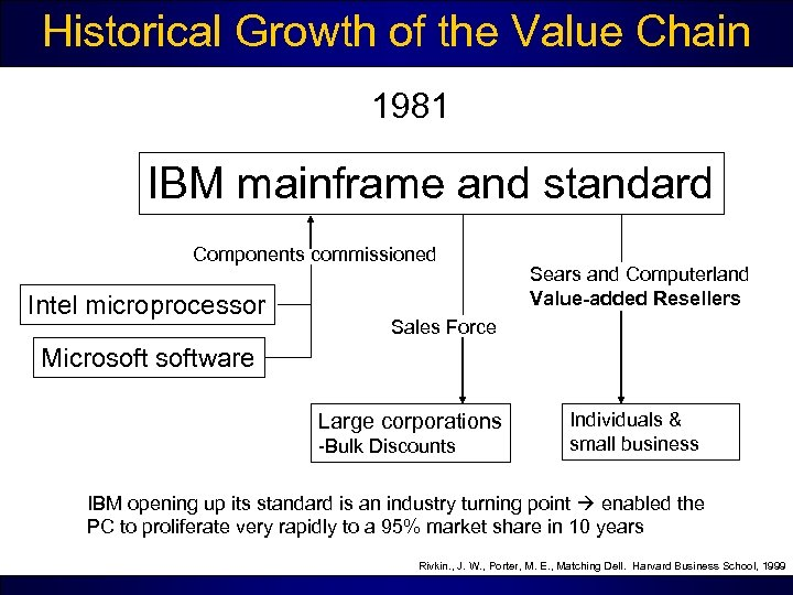 Historical Growth of the Value Chain 1981 IBM mainframe and standard Components commissioned Intel