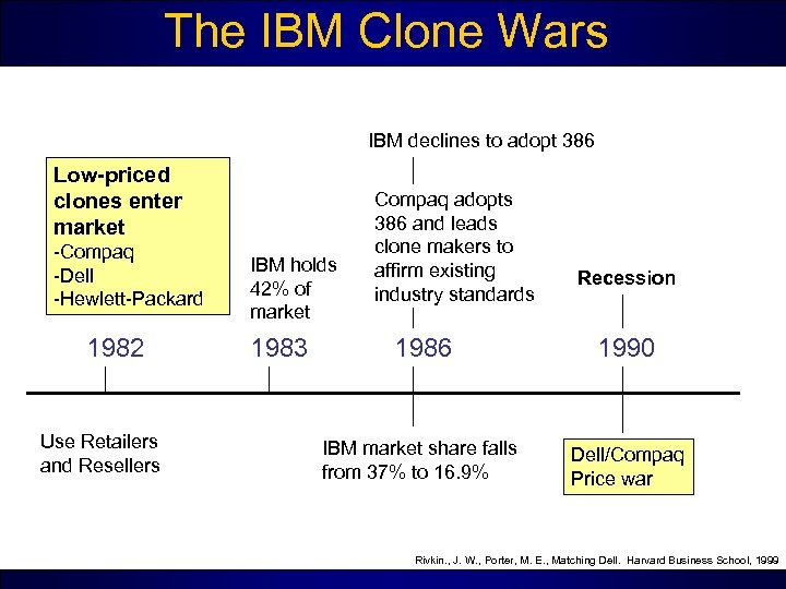 The IBM Clone Wars IBM declines to adopt 386 Low-priced clones enter market -Compaq