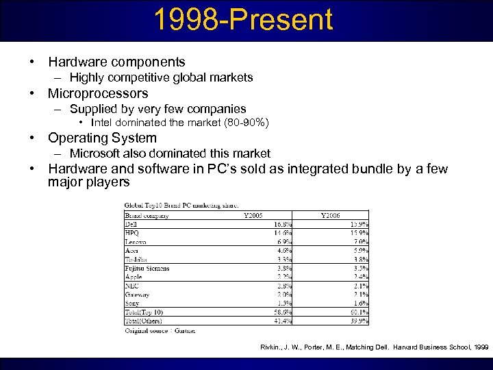 1998 -Present • Hardware components – Highly competitive global markets • Microprocessors – Supplied