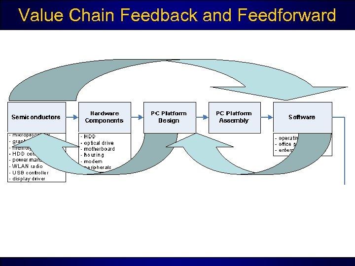 Value Chain Feedback and Feedforward