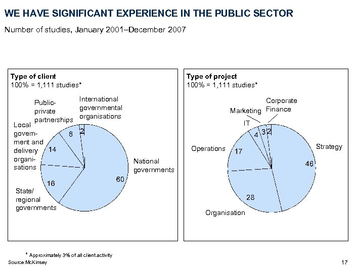 WE HAVE SIGNIFICANT EXPERIENCE IN THE PUBLIC SECTOR Number of studies, January 2001–December 2007