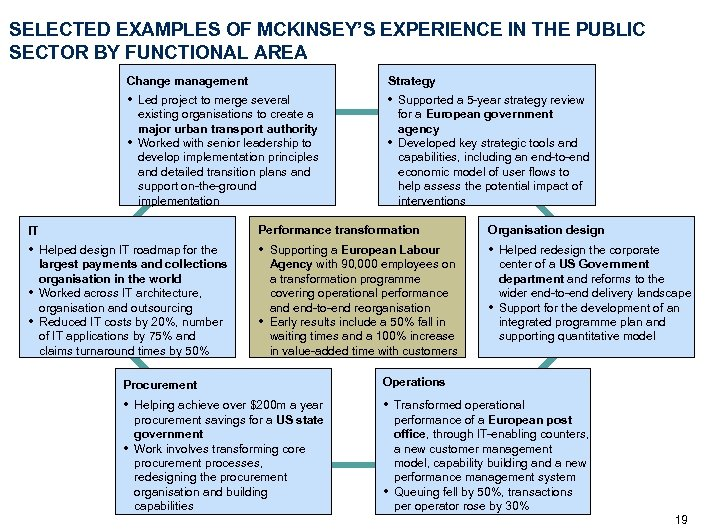 SELECTED EXAMPLES OF MCKINSEY'S EXPERIENCE IN THE PUBLIC SECTOR BY FUNCTIONAL AREA Change management